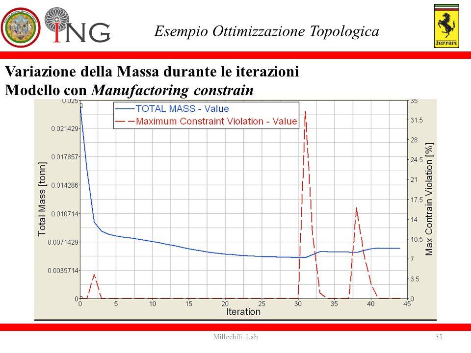 Variazione della Massa durante le iterazioni Modello con Manufactoring constrain Esempio Ottimizzazione Topologica 31Millechili Lab