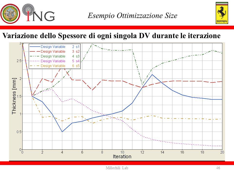 Variazione dello Spessore di ogni singola DV durante le iterazione Esempio Ottimizzazione Size 46Millechili Lab