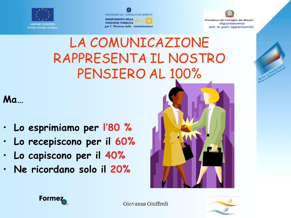 Giovanna Giuffredi LA COMUNICAZIONE RAPPRESENTA IL NOSTRO PENSIERO AL 100% Ma… Lo esprimiamo per l'80 % Lo recepiscono per il 60% Lo capiscono per il