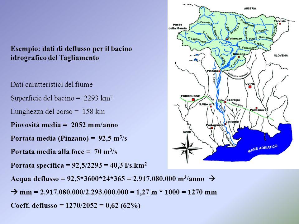 Esempio: dati di deflusso per il bacino idrografico del Tagliamento Dati caratteristici del fiume Superficie del bacino = 2293 km 2 Lunghezza del corso = 158 km Piovosità media = 2052 mm/anno Portata media (Pinzano) = 92,5 m 3 /s Portata media alla foce = 70 m 3 /s Portata specifica = 92,5/2293 = 40,3 l/s.km 2 Acqua deflusso = 92,5*3600*24*365 = 2.917.080.000 m 3 /anno   mm = 2.917.080.000/2.293.000.000 = 1,27 m * 1000 = 1270 mm Coeff.