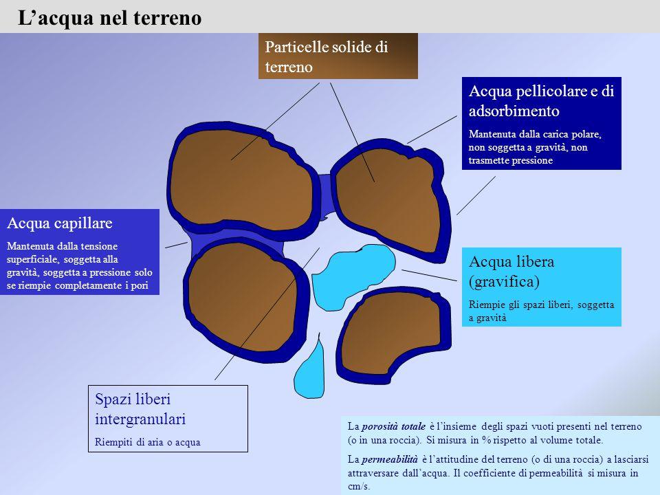 Acqua capillare Mantenuta dalla tensione superficiale, soggetta alla gravità, soggetta a pressione solo se riempie completamente i pori Acqua pellicolare e di adsorbimento Mantenuta dalla carica polare, non soggetta a gravità, non trasmette pressione Particelle solide di terreno Acqua libera (gravifica) Riempie gli spazi liberi, soggetta a gravità Spazi liberi intergranulari Riempiti di aria o acqua L'acqua nel terreno La porosità totale è l'insieme degli spazi vuoti presenti nel terreno (o in una roccia).