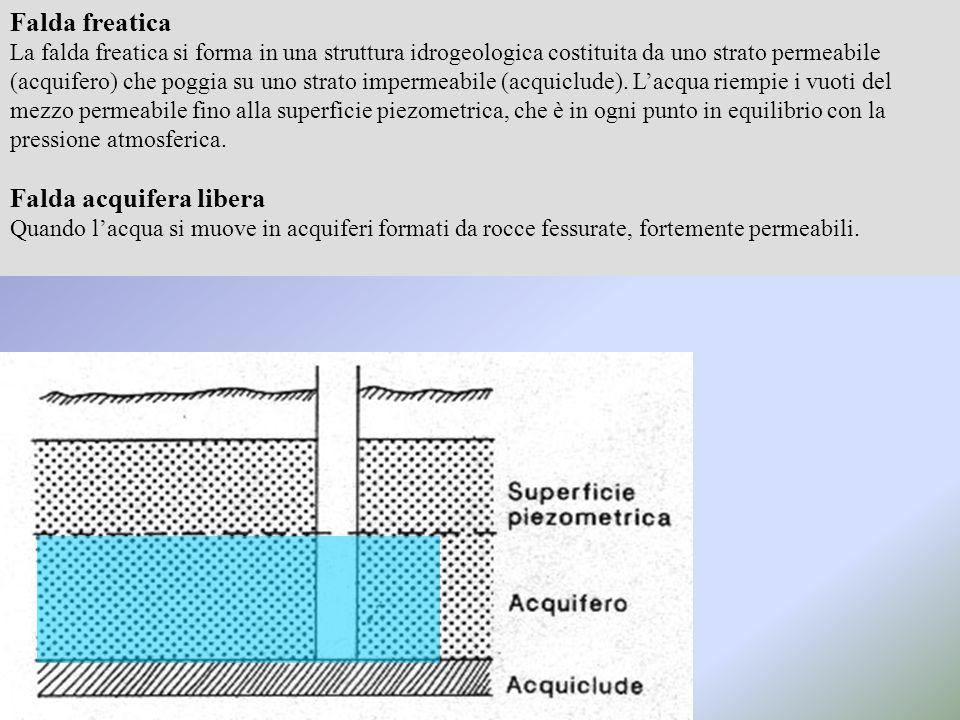 Falda freatica La falda freatica si forma in una struttura idrogeologica costituita da uno strato permeabile (acquifero) che poggia su uno strato impermeabile (acquiclude).