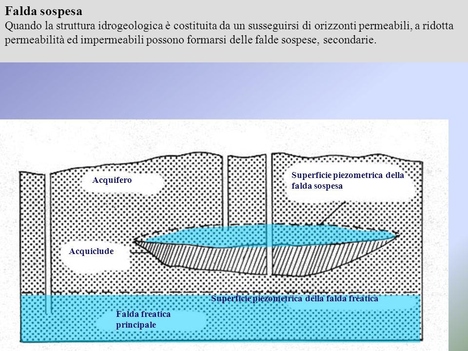 Falda sospesa Quando la struttura idrogeologica è costituita da un susseguirsi di orizzonti permeabili, a ridotta permeabilità ed impermeabili possono formarsi delle falde sospese, secondarie.