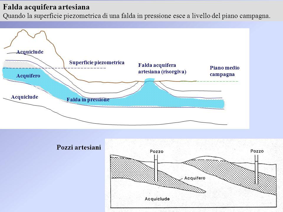 Falda acquifera artesiana Quando la superficie piezometrica di una falda in pressione esce a livello del piano campagna. Acquiclude Acquifero Falda in