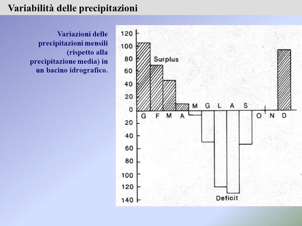 Variazioni delle precipitazioni mensili (rispetto alla precipitazione media) in un bacino idrografico.
