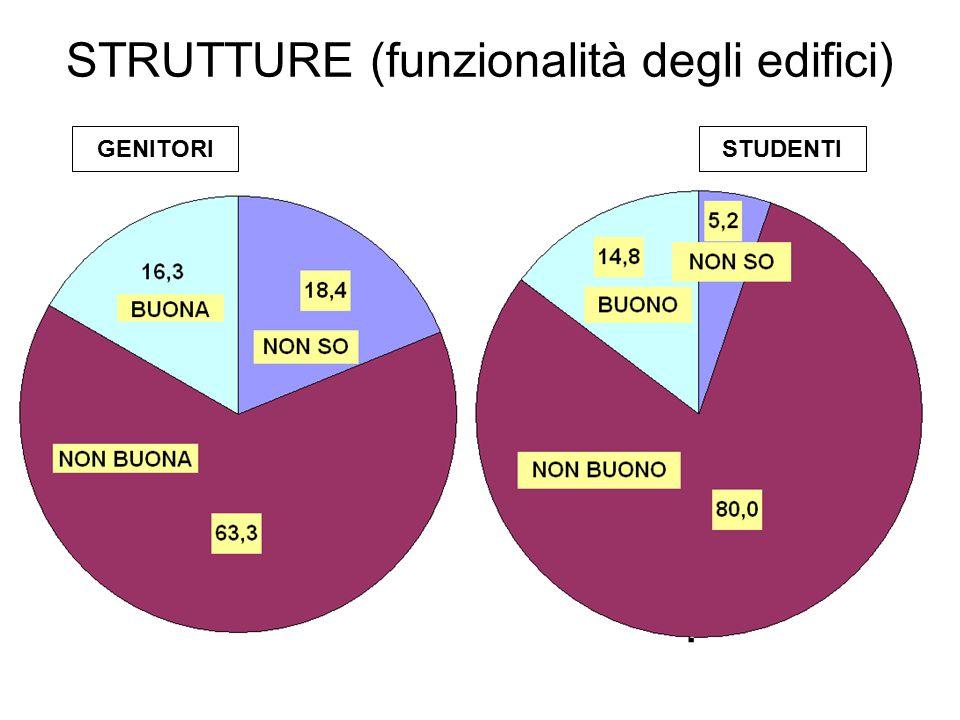 STRUTTURE (funzionalità degli edifici) GENITORISTUDENTI