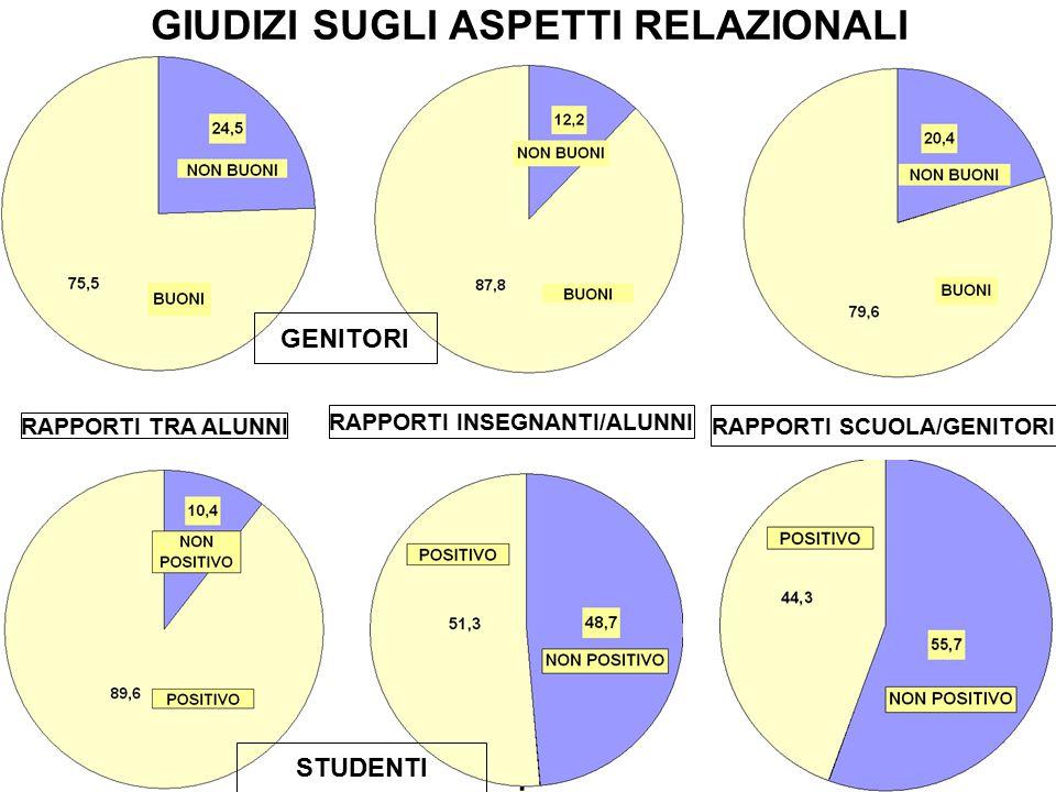GIUDIZI SUGLI ASPETTI RELAZIONALI RAPPORTI TRA ALUNNI RAPPORTI INSEGNANTI/ALUNNI RAPPORTI SCUOLA/GENITORI STUDENTI GENITORI