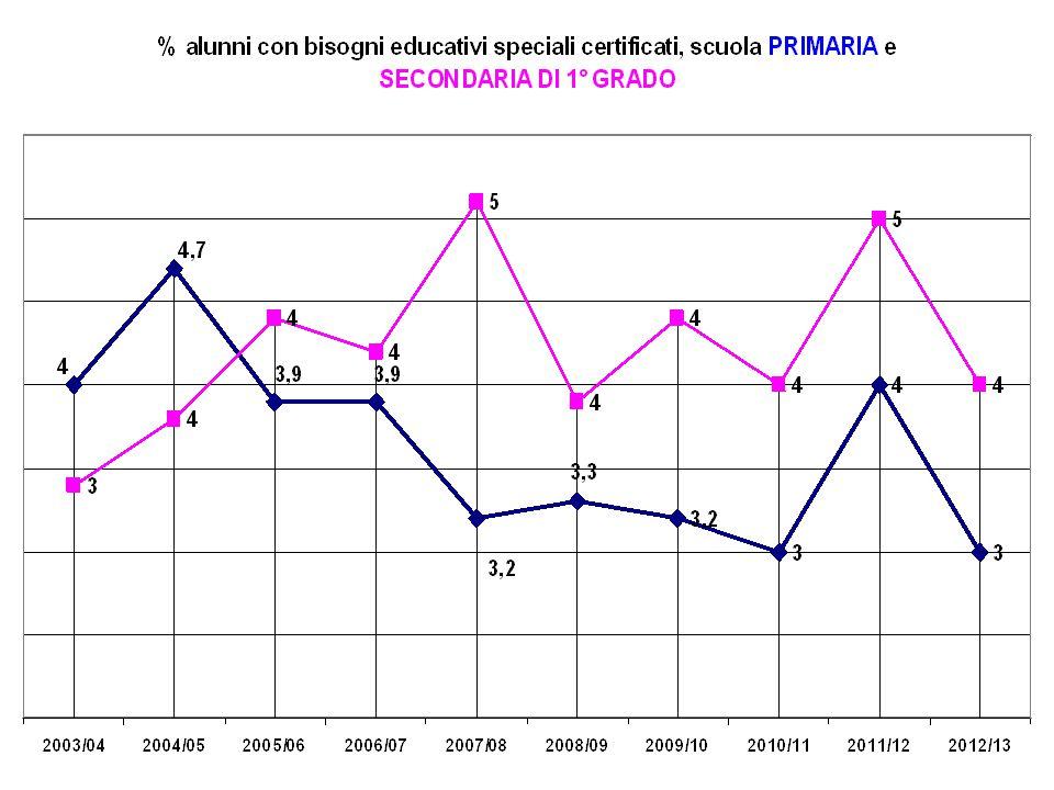 TEST INVALSI 2012/13