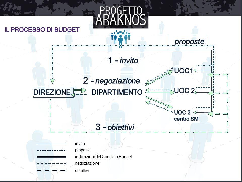 invito proposte indicazioni del Comitato Budget negoziazione obiettivi