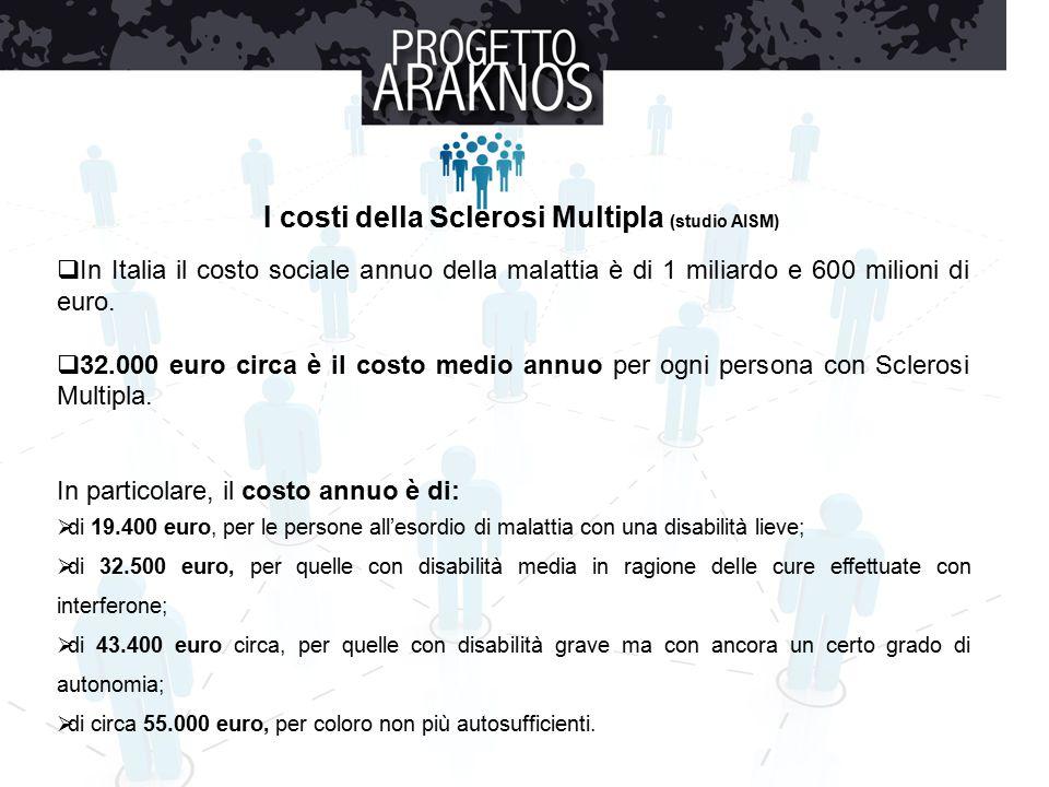  In Italia il costo sociale annuo della malattia è di 1 miliardo e 600 milioni di euro.