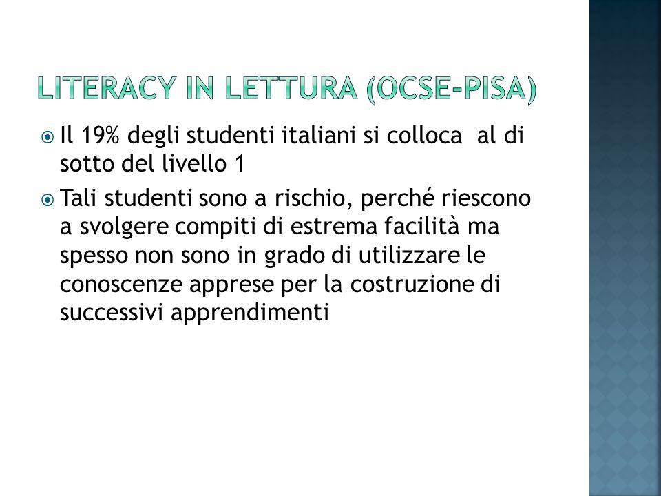  Il 19% degli studenti italiani si colloca al di sotto del livello 1  Tali studenti sono a rischio, perché riescono a svolgere compiti di estrema fa