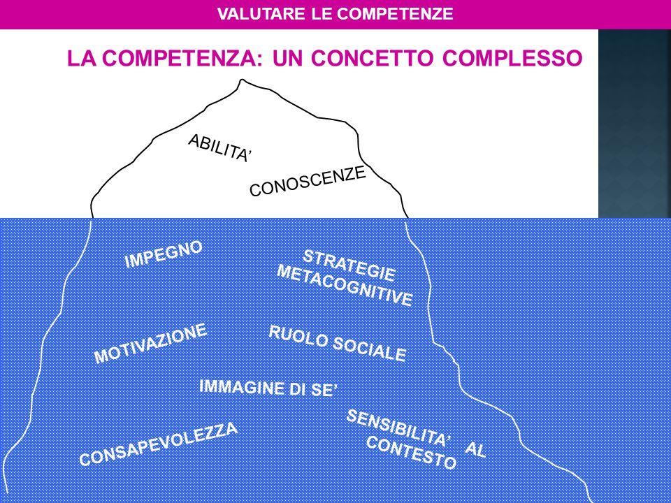 ABILITA' CONOSCENZE IMMAGINE DI SE' SENSIBILITA' AL CONTESTO CONSAPEVOLEZZA MOTIVAZIONE STRATEGIE METACOGNITIVE RUOLO SOCIALE LA COMPETENZA: UN CONCET