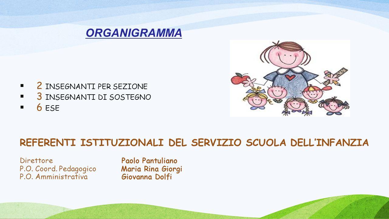  2 INSEGNANTI PER SEZIONE  3 INSEGNANTI DI SOSTEGNO  6 ESE REFERENTI ISTITUZIONALI DEL SERVIZIO SCUOLA DELL'INFANZIA Direttore Paolo Pantuliano P.O