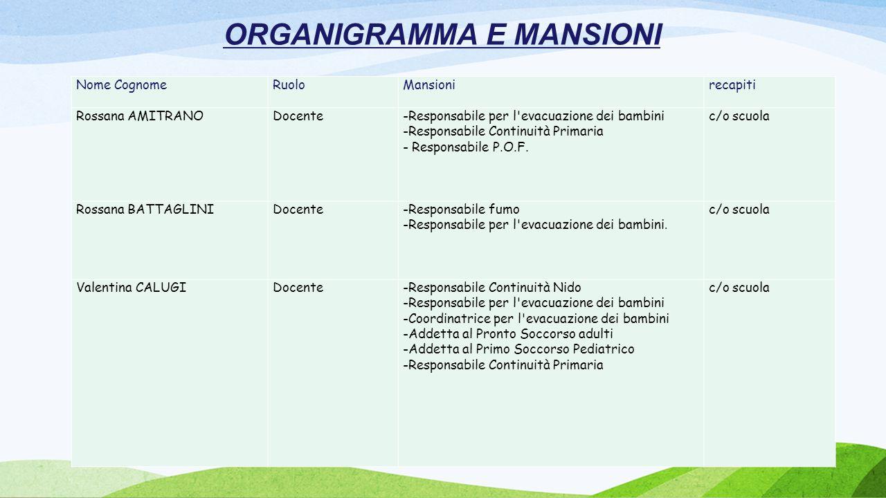 ORGANIGRAMMA E MANSIONI Nome Cognome RuoloMansionirecapiti Rossana AMITRANODocente-Responsabile per l'evacuazione dei bambini -Responsabile Continuità