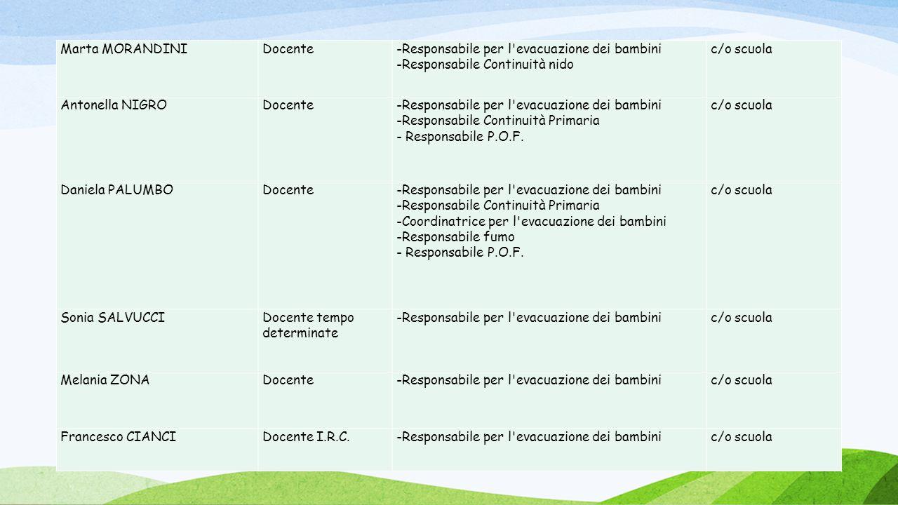 07/01/1 Marta MORANDINIDocente-Responsabile per l'evacuazione dei bambini -Responsabile Continuità nido c/o scuola Antonella NIGRODocente-Responsabile