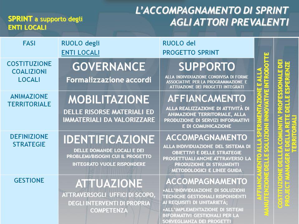 FASIRUOLO degli ENTI LOCALI RUOLO del PROGETTO SPRINT COSTITUZIONE COALIZIONI LOCALI GOVERNANCE Formalizzazione accordi SUPPORTO ALLA INDIVIDUAZIONE C