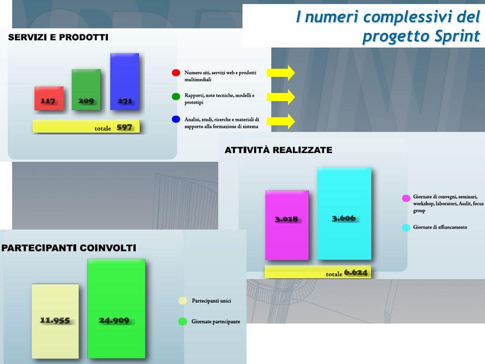 I numeri complessivi del progetto Sprint