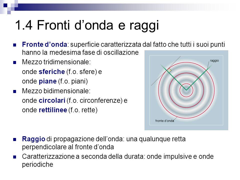 1.4 Fronti d'onda e raggi Fronte d'onda: superficie caratterizzata dal fatto che tutti i suoi punti hanno la medesima fase di oscillazione Mezzo tridi