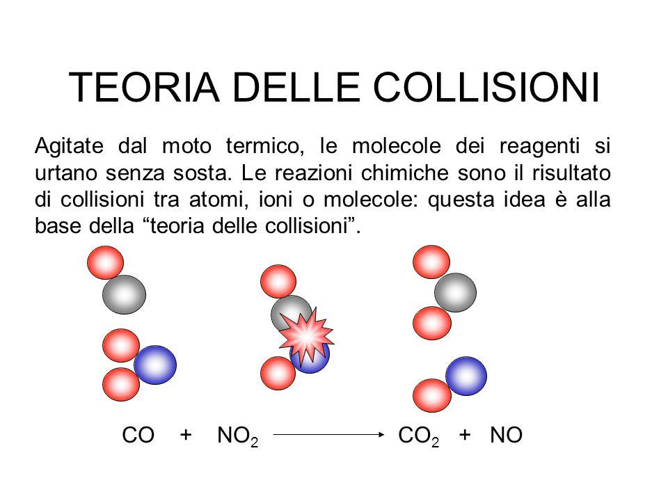 Perché si verifichi la reazione, si devono realizzare contemporaneamente, tre condizioni : 1-Che si verifichi un certo numero di urti tra le molecole dei reagenti 2-Che le collisioni avvengano secondo una orientazione appropriata 3-Che l'energia sia sufficiente ad effettuare la trasformazione 1-Si può ottenere un numero maggiore numero di urti aumentando il numero di molecole o di ioni dei reagenti nell'unità di volume: concentrazioni più alte determinano una maggiore frequenza degli urti.