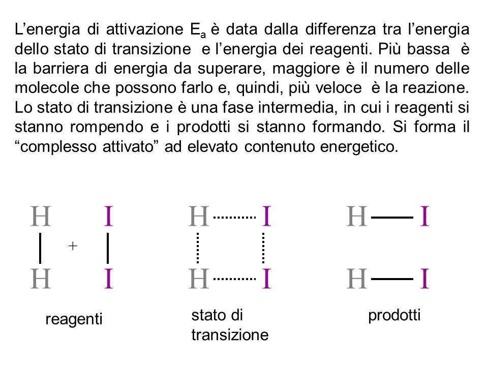 FATTORI CHE INFLUENZANO LA VELOCITÀ DI RAZIONE Natura dei reagenti: la natura chimica delle sostanze determina la loro reattività e quindi la facilità a formare i legami chimici: Ca + 2H 2 O Ca(OH) 2 + H 2 reazione veloce Mg + 2H 2 O Mg(OH) 2 + H 2 reazione lenta Ca e Mg sono entrambi metalli, la reazione è la stessa, ma diversa è la reattività delle due sostanze nei confronti con l'acqua, perché diversa è la loro natura chimica.