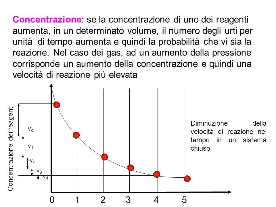 Superficie di contatto: se uno o più reagenti si trovano nello stato di aggregazione solido, la velocità di reazione dipende anche dalla superficie di contatto.