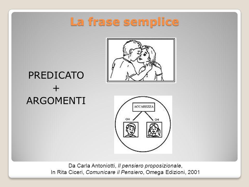 La frase semplice PREDICATO + ARGOMENTI Da Carla Antoniotti, Il pensiero proposizionale, In Rita Ciceri, Comunicare il Pensiero, Omega Edizioni, 2001