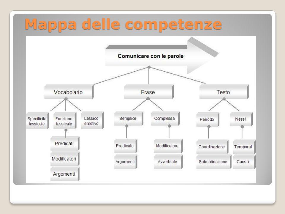 Mappa delle competenze