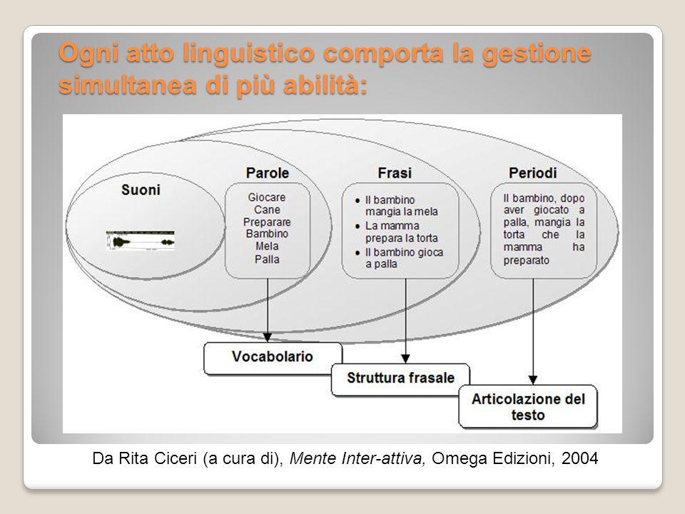 Ogni atto linguistico comporta la gestione simultanea di più abilità: Da Rita Ciceri (a cura di), Mente Inter-attiva, Omega Edizioni, 2004