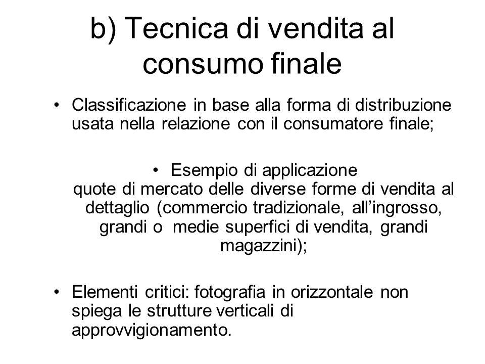 b) Tecnica di vendita al consumo finale Classificazione in base alla forma di distribuzione usata nella relazione con il consumatore finale; Esempio d