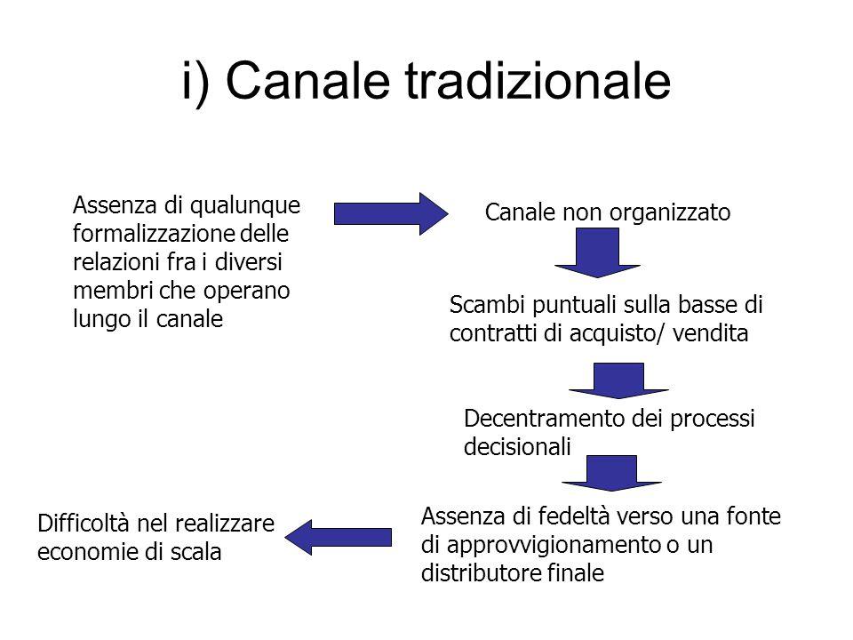 i) Canale tradizionale Assenza di qualunque formalizzazione delle relazioni fra i diversi membri che operano lungo il canale Canale non organizzato Sc