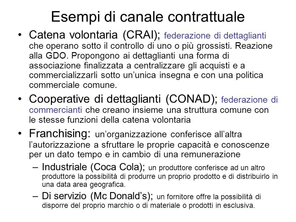 Esempi di canale contrattuale Catena volontaria (CRAI); federazione di dettaglianti che operano sotto il controllo di uno o più grossisti.