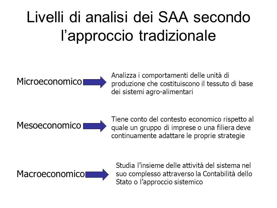 Livelli di analisi dei SAA secondo l'approccio tradizionale Microeconomico Mesoeconomico Macroeconomico Analizza i comportamenti delle unità di produz