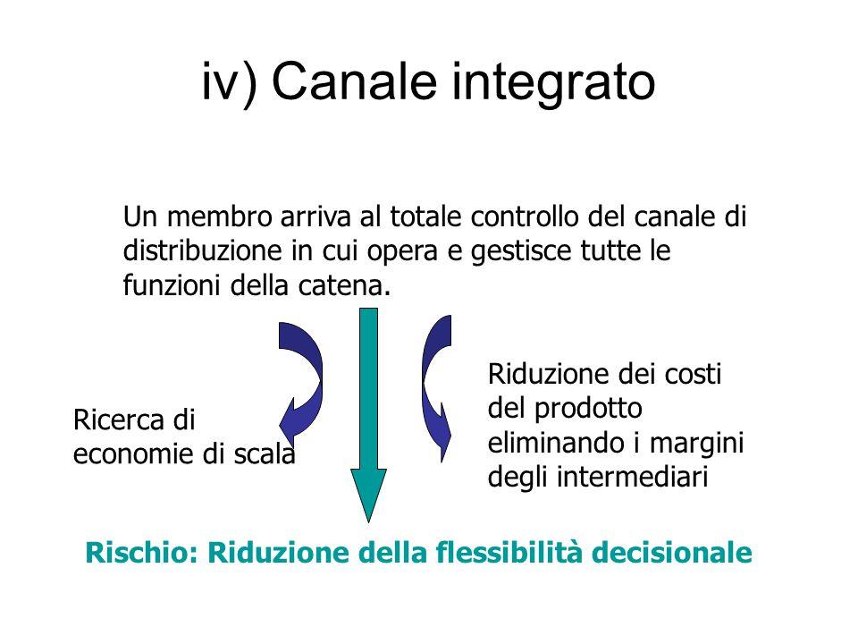 iv) Canale integrato Un membro arriva al totale controllo del canale di distribuzione in cui opera e gestisce tutte le funzioni della catena.