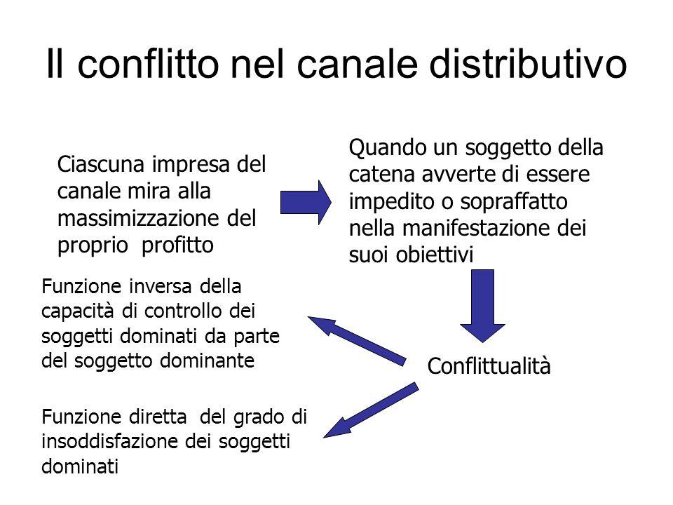 Il conflitto nel canale distributivo Ciascuna impresa del canale mira alla massimizzazione del proprio profitto Quando un soggetto della catena avvert