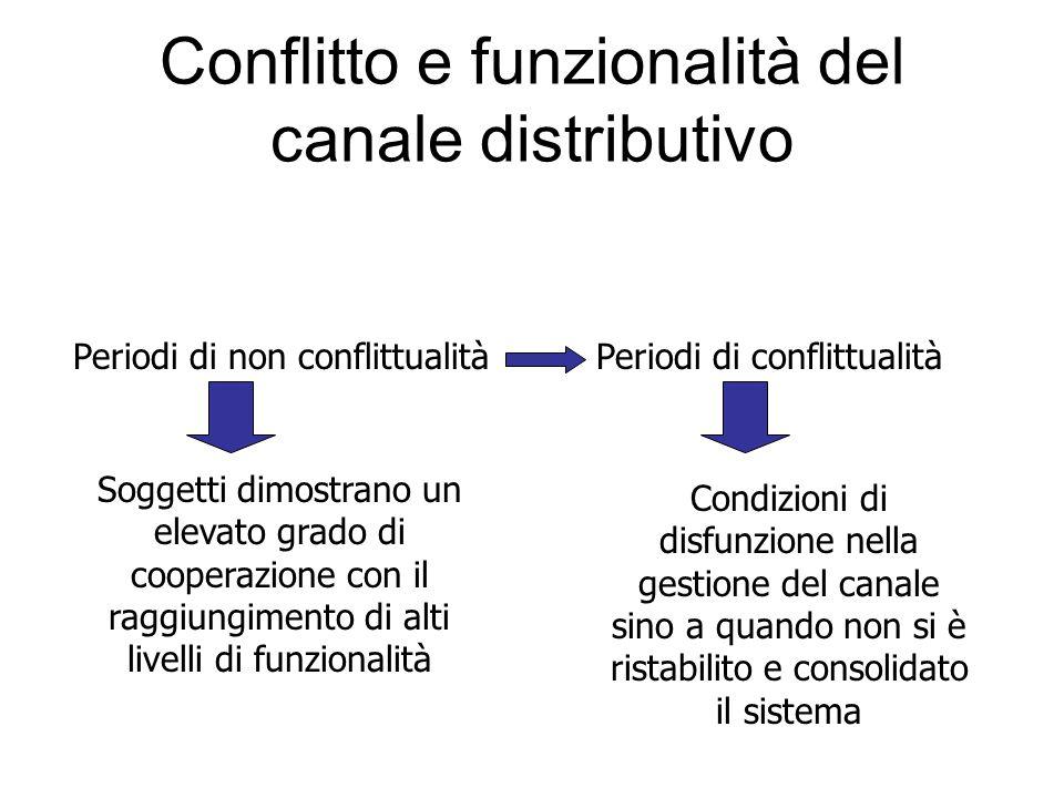 Conflitto e funzionalità del canale distributivo Periodi di non conflittualitàPeriodi di conflittualità Soggetti dimostrano un elevato grado di cooperazione con il raggiungimento di alti livelli di funzionalità Condizioni di disfunzione nella gestione del canale sino a quando non si è ristabilito e consolidato il sistema