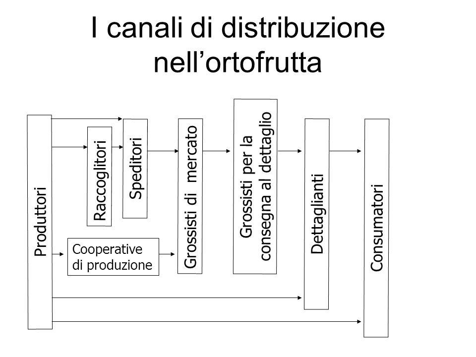I canali di distribuzione nell'ortofrutta Produttori Speditori Raccoglitori Grossisti di mercato Grossisti per la consegna al dettaglio Dettaglianti Consumatori Cooperative di produzione