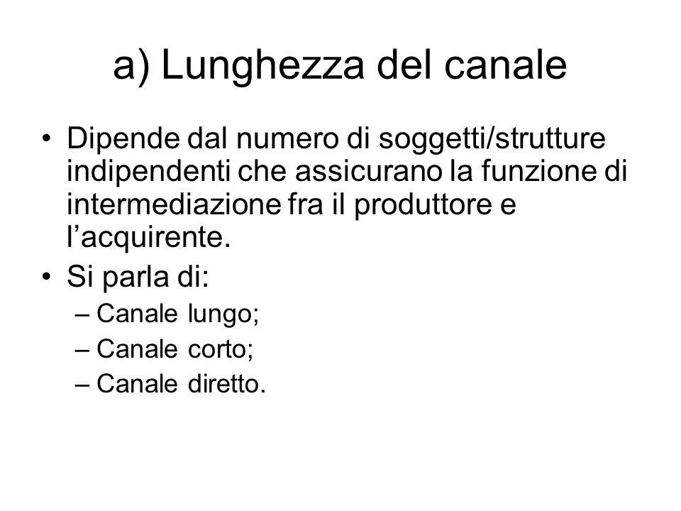 a) Lunghezza del canale Dipende dal numero di soggetti/strutture indipendenti che assicurano la funzione di intermediazione fra il produttore e l'acquirente.