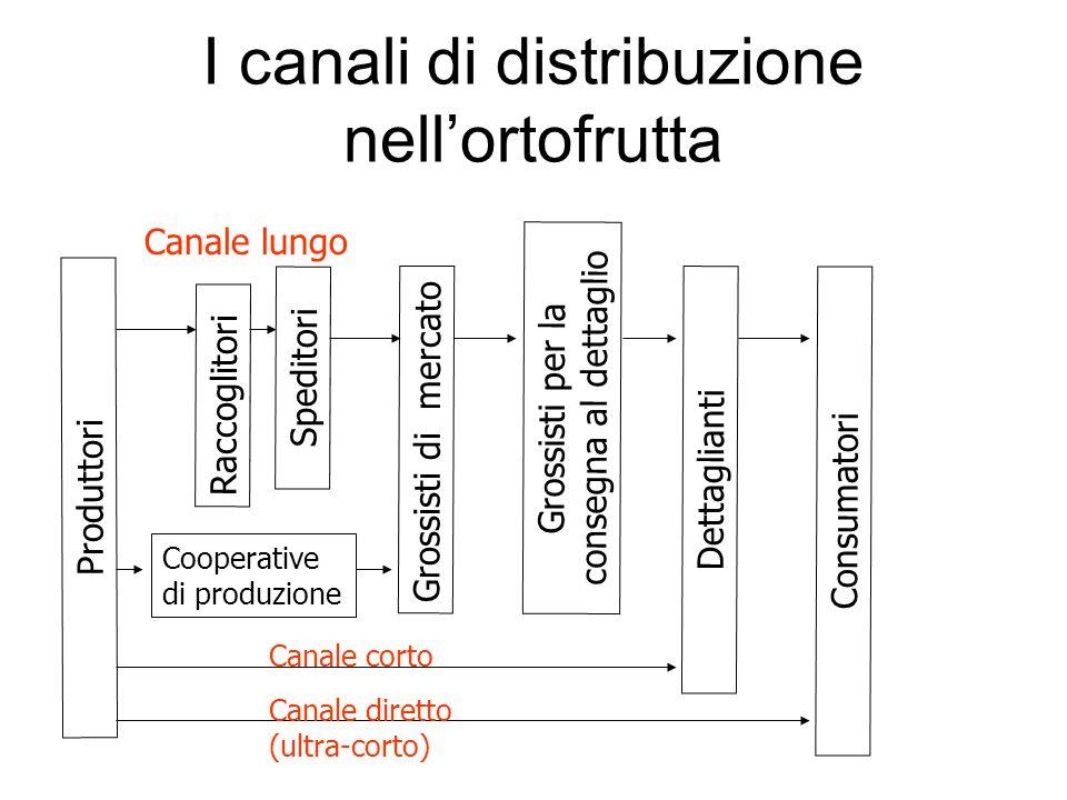 I canali di distribuzione nell'ortofrutta Produttori Speditori Raccoglitori Grossisti di mercato Grossisti per la consegna al dettaglio Dettaglianti C