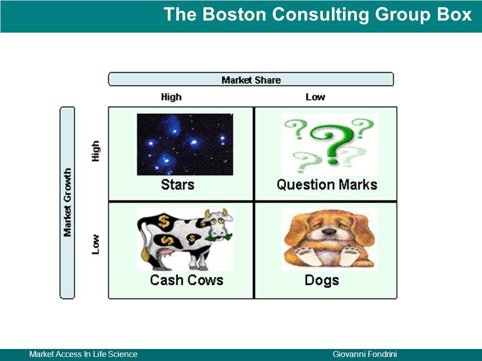 Market Access In Life ScienceGiovanni Fondrini The Boston Consulting Group Box