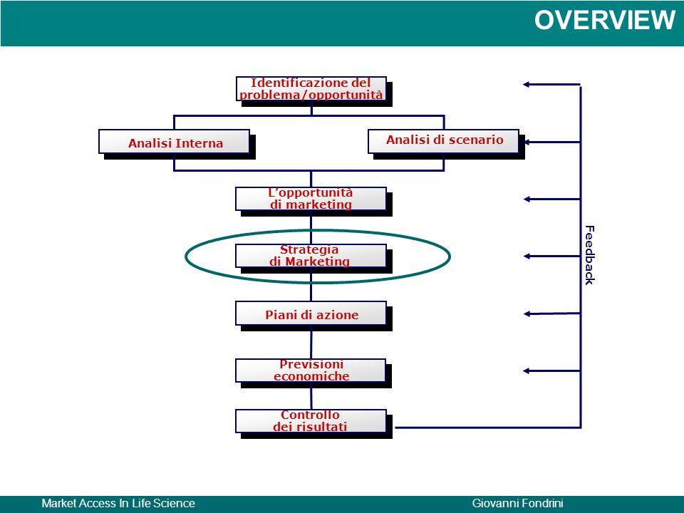 Market Access In Life ScienceGiovanni Fondrini Identificazione del problema/opportunità Analisi Interna Analisi di scenario L'opportunità di marketing Strategia di Marketing Piani di azione Previsioni economiche Controllo dei risultati Feedback OVERVIEW