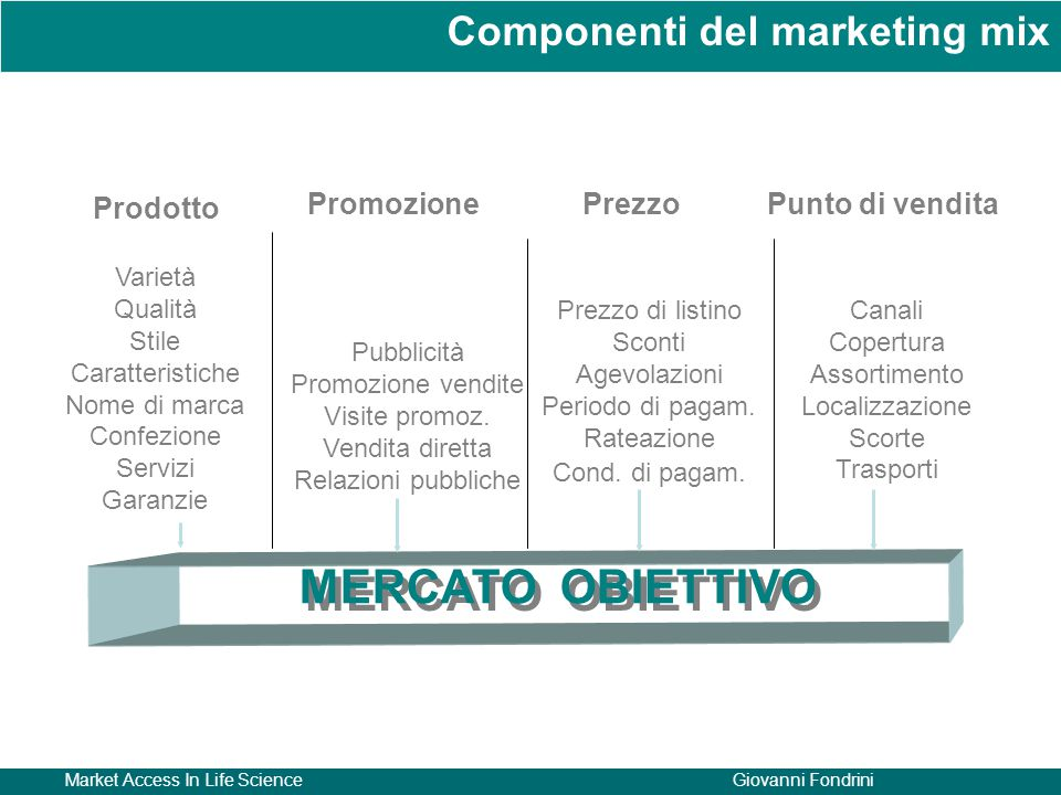 Market Access In Life ScienceGiovanni Fondrini Punto di vendita Prodotto PromozionePrezzo Pubblicità Promozione vendite Visite promoz. Vendita diretta