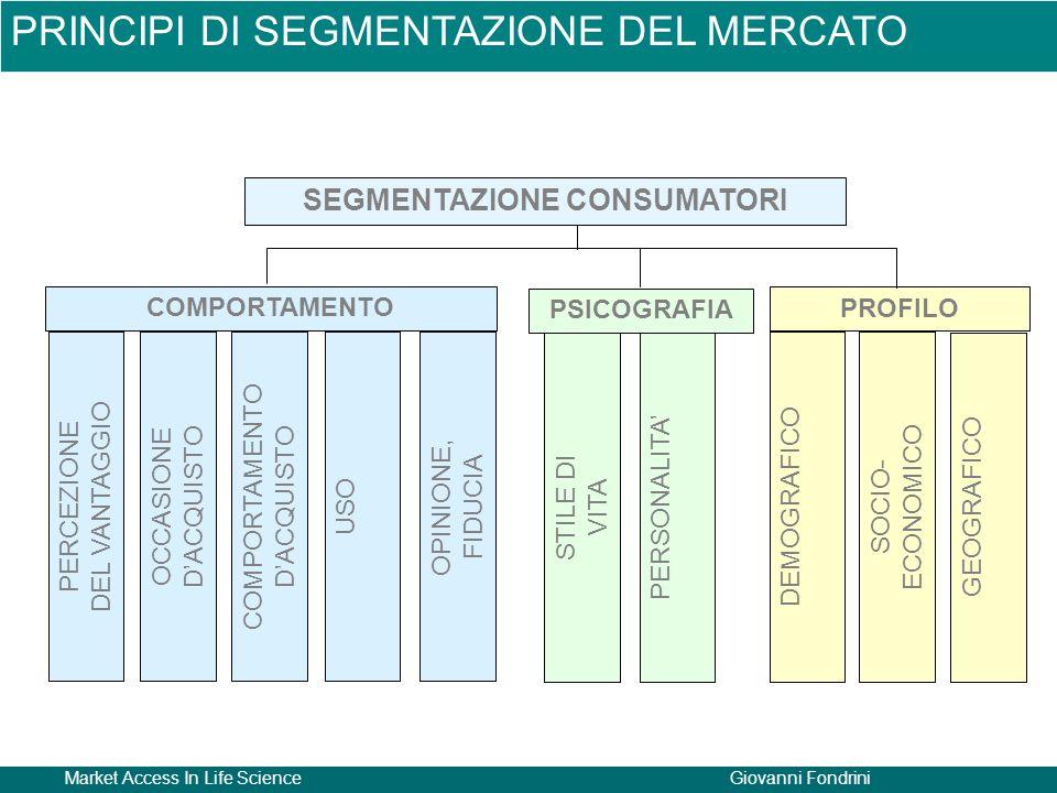 Market Access In Life ScienceGiovanni Fondrini PERCEZIONE DEL VANTAGGIO OCCASIONE D'ACQUISTO COMPORTAMENTO D'ACQUISTO USOOPINIONE, FIDUCIA STILE DI VITA PERSONALITA' DEMOGRAFICOSOCIO- ECONOMICO GEOGRAFICO COMPORTAMENTO PSICOGRAFIA PROFILO SEGMENTAZIONE CONSUMATORI PRINCIPI DI SEGMENTAZIONE DEL MERCATO