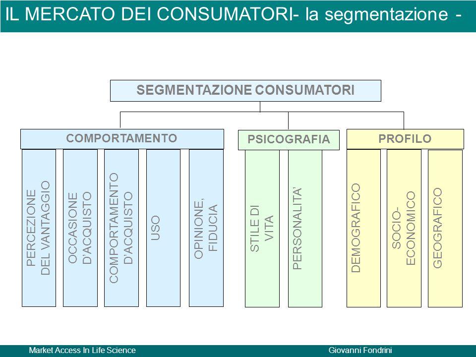 Market Access In Life ScienceGiovanni Fondrini PERCEZIONE DEL VANTAGGIO OCCASIONE D'ACQUISTO COMPORTAMENTO D'ACQUISTO USOOPINIONE, FIDUCIA STILE DI VITA PERSONALITA' DEMOGRAFICOSOCIO- ECONOMICO GEOGRAFICO COMPORTAMENTO PSICOGRAFIA PROFILO SEGMENTAZIONE CONSUMATORI IL MERCATO DEI CONSUMATORI- la segmentazione -
