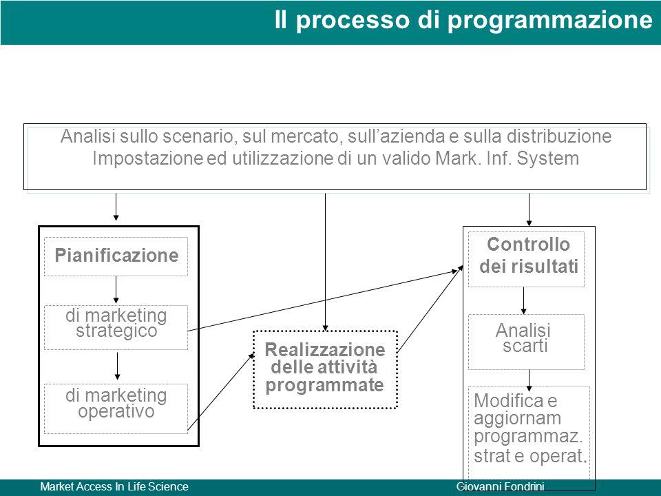 Market Access In Life ScienceGiovanni Fondrini Analisi sullo scenario, sul mercato, sull'azienda e sulla distribuzione Impostazione ed utilizzazione d