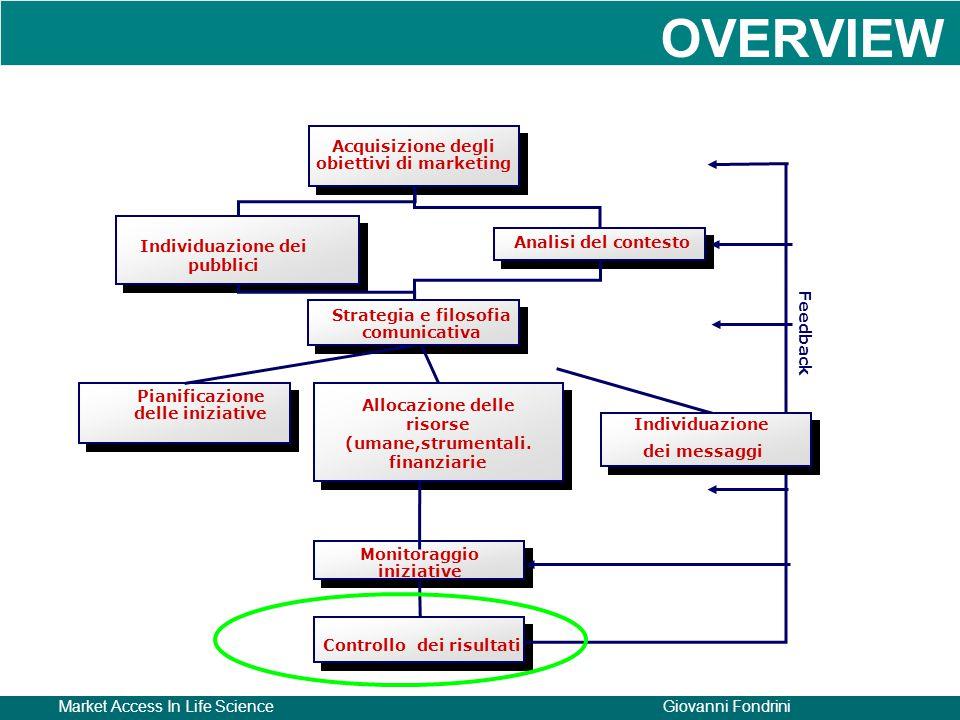 Market Access In Life ScienceGiovanni Fondrini Acquisizione degli obiettivi di marketing Individuazione dei pubblici Analisi del contesto Strategia e
