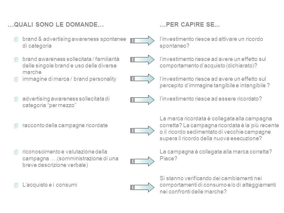 …QUALI SONO LE DOMANDE… 4brand & advertising awareness spontanee di categoria 4brand awareness sollecitata / familiarità delle singole brand e uso del
