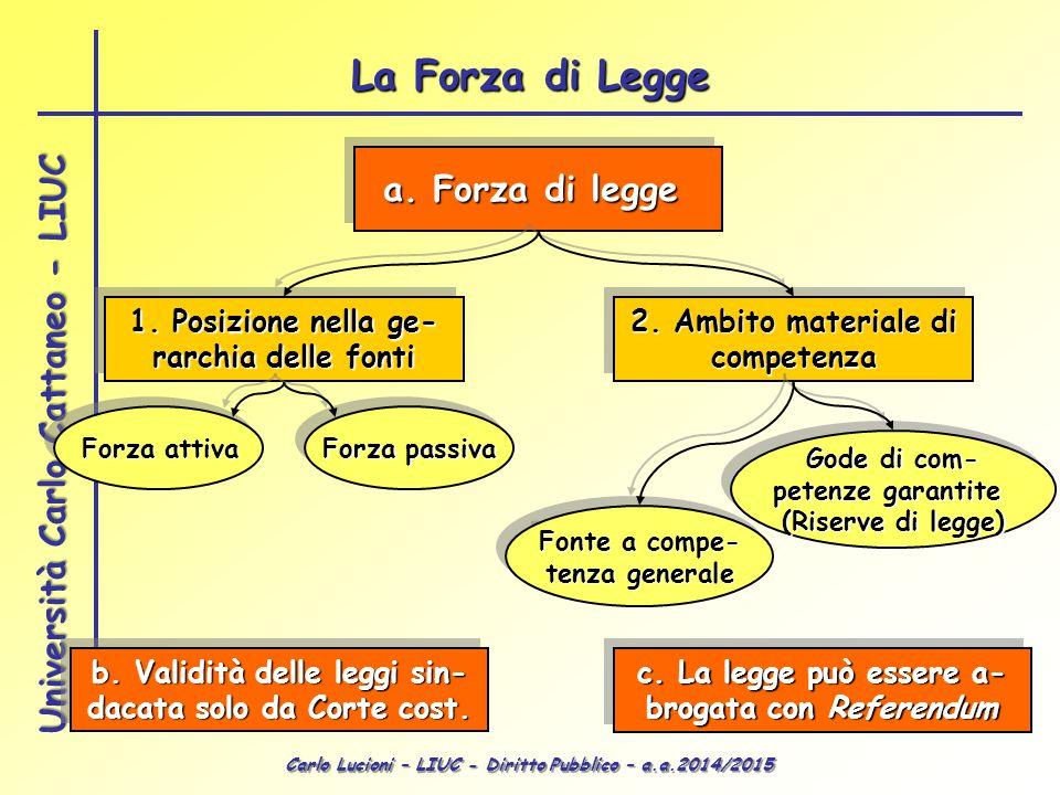 Carlo Lucioni – LIUC - Diritto Pubblico – a.a.2014/2015 Università Carlo Cattaneo - LIUC a. Forza di legge 1. Posizione nella ge- rarchia delle fonti