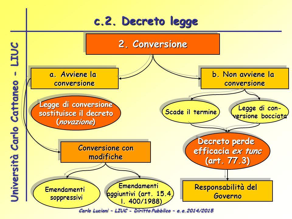 Carlo Lucioni – LIUC - Diritto Pubblico – a.a.2014/2015 Università Carlo Cattaneo - LIUC 2. Conversione a.Avviene la conversione conversione b. Non av