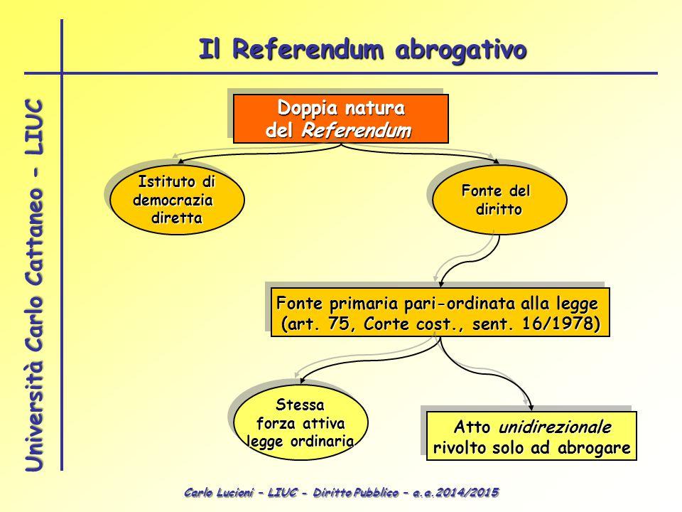 Carlo Lucioni – LIUC - Diritto Pubblico – a.a.2014/2015 Università Carlo Cattaneo - LIUC Doppia natura del Referendum Doppia natura del Referendum Ist