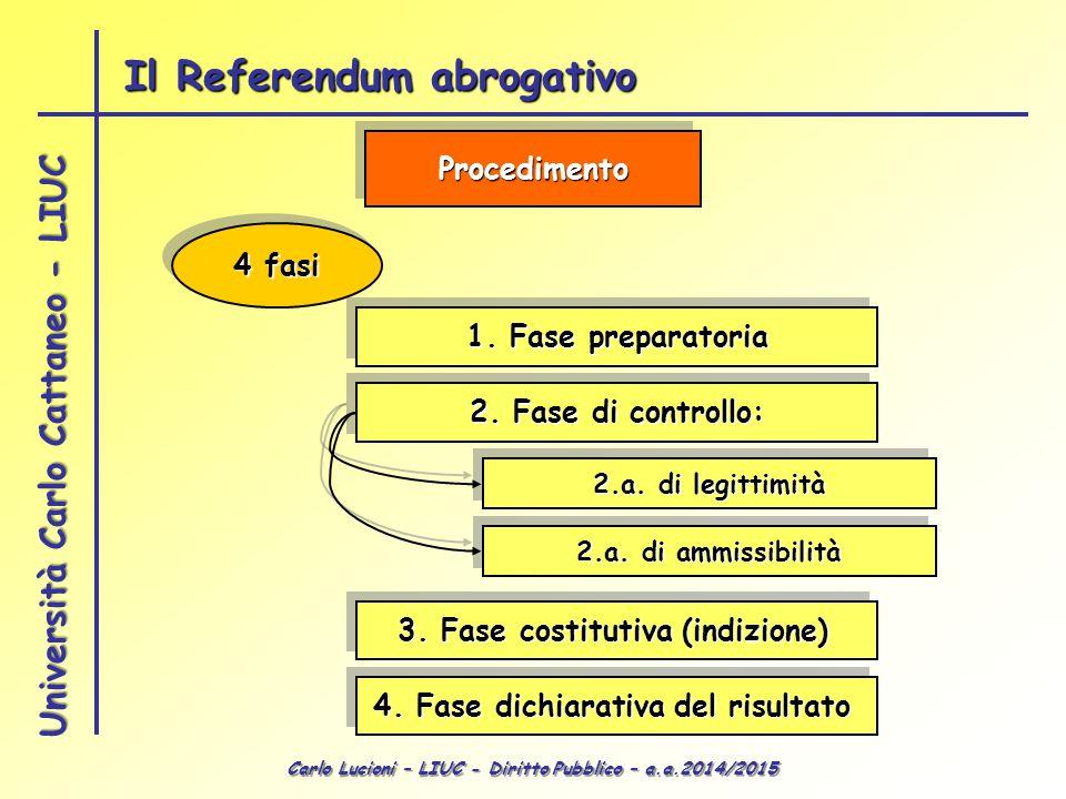 Carlo Lucioni – LIUC - Diritto Pubblico – a.a.2014/2015 Università Carlo Cattaneo - LIUC ProcedimentoProcedimento 4 fasi 1. Fase preparatoria 2. Fase